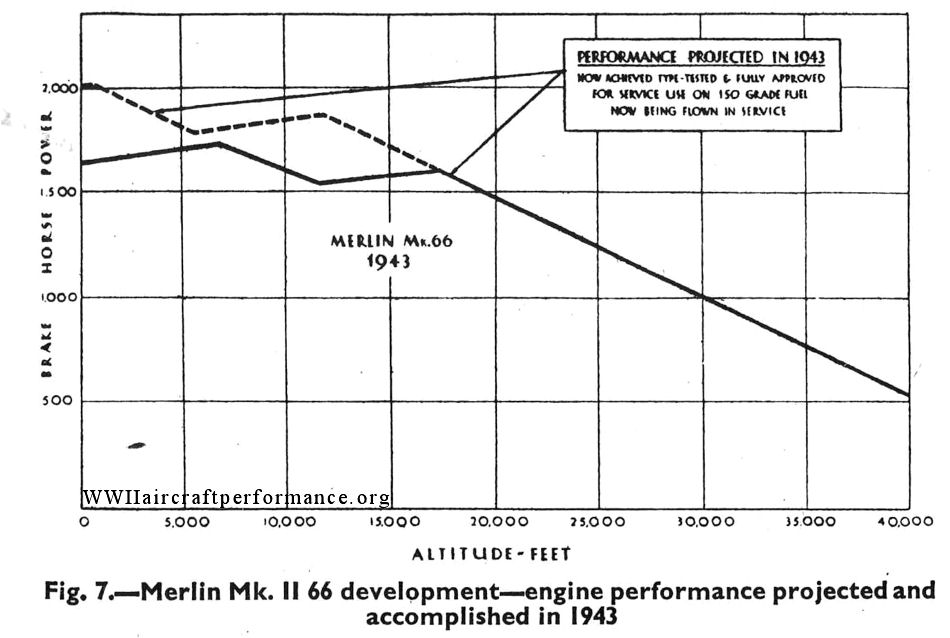 spitfire performance projected and achieved by merlin 66 engine development  in 1943 (from rolls-royce) merlin 66 engine data card, 14-3-44